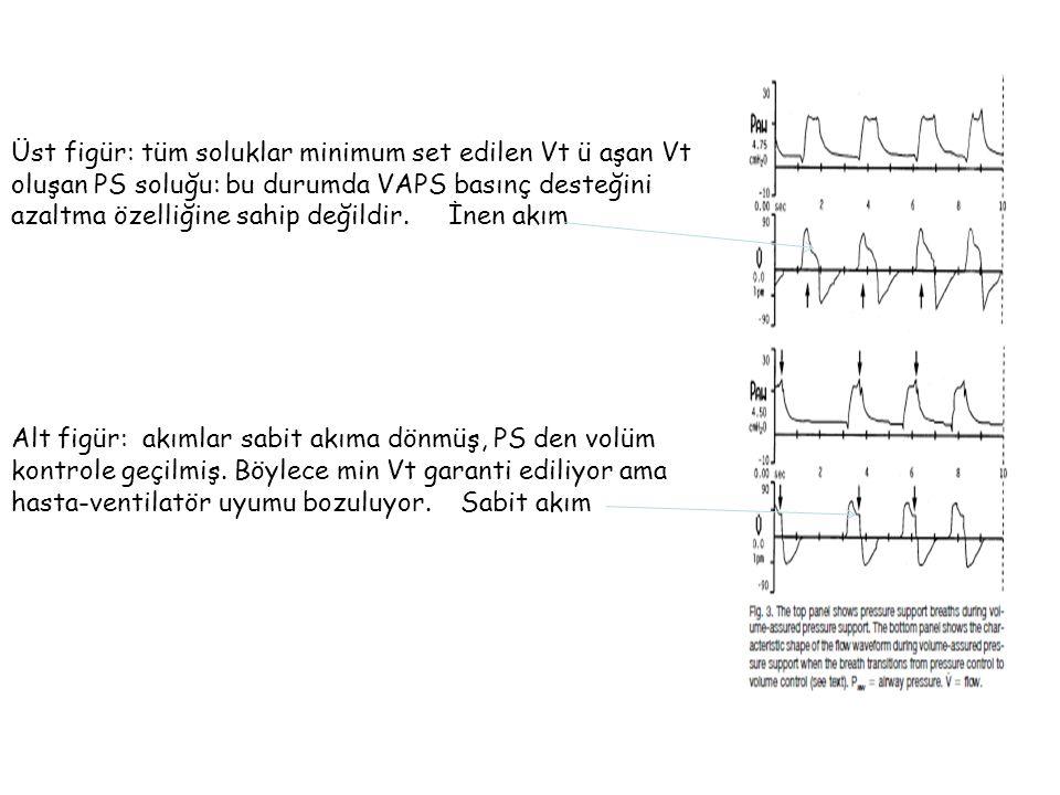 Üst figür: tüm soluklar minimum set edilen Vt ü aşan Vt oluşan PS soluğu: bu durumda VAPS basınç desteğini azaltma özelliğine sahip değildir. İnen akım