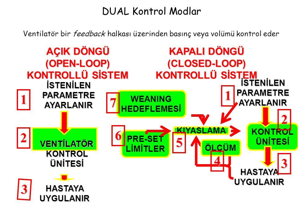 DUAL Kontrol Modlar Ventilatör bir feedback halkası üzerinden basınç veya volümü kontrol eder