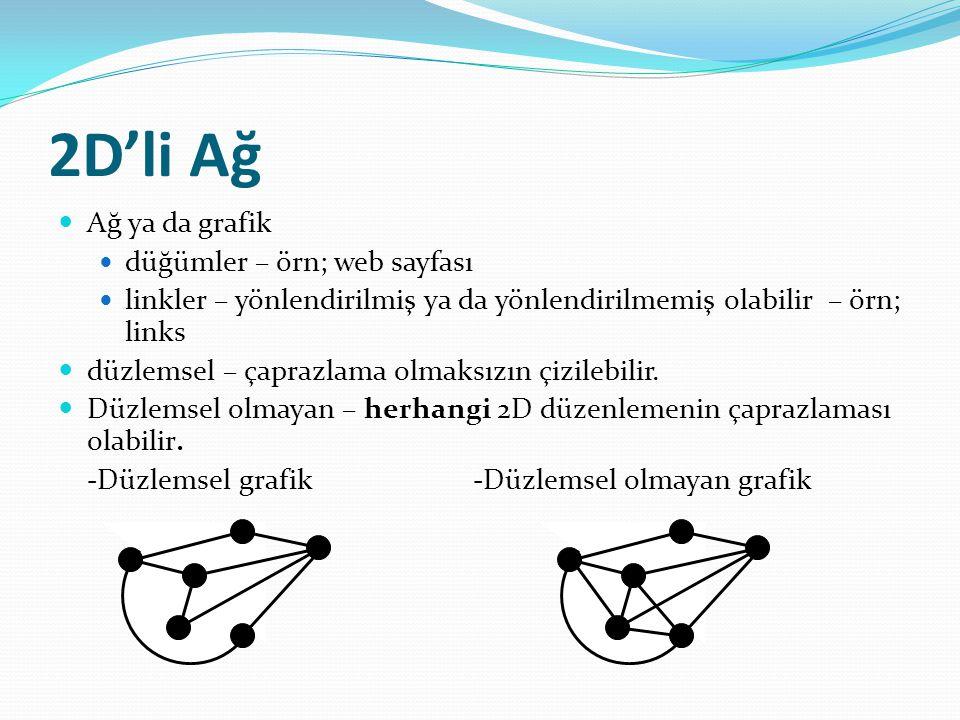 2D'li Ağ Ağ ya da grafik düğümler – örn; web sayfası