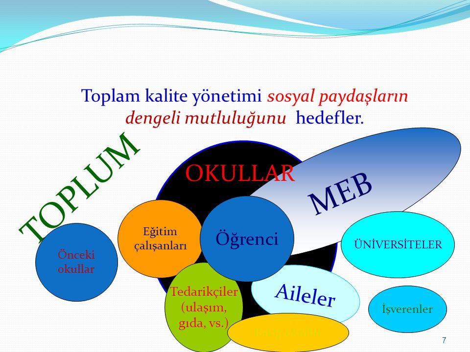 TOPLUM MEB OKULLAR Aileler Toplam kalite yönetimi sosyal paydaşların