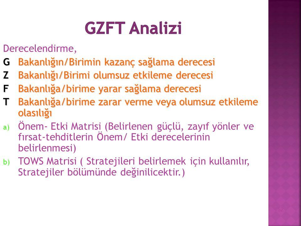 GZFT Analizi Derecelendirme,