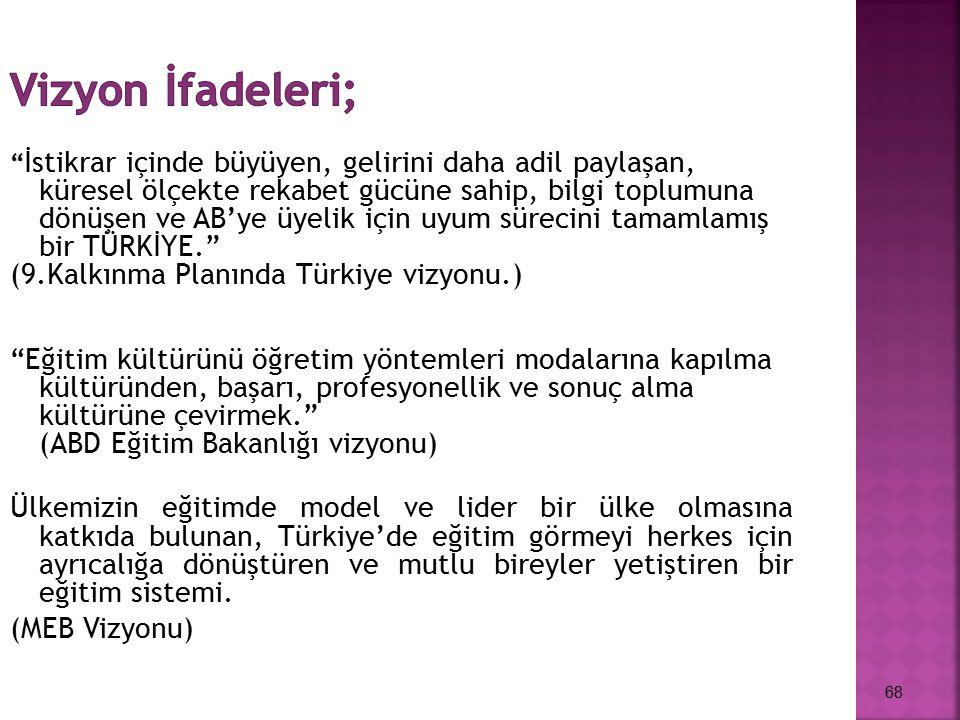 Vizyon İfadeleri; (9.Kalkınma Planında Türkiye vizyonu.)