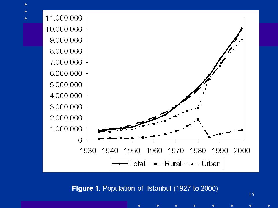 Figure 1. Population of Istanbul (1927 to 2000)