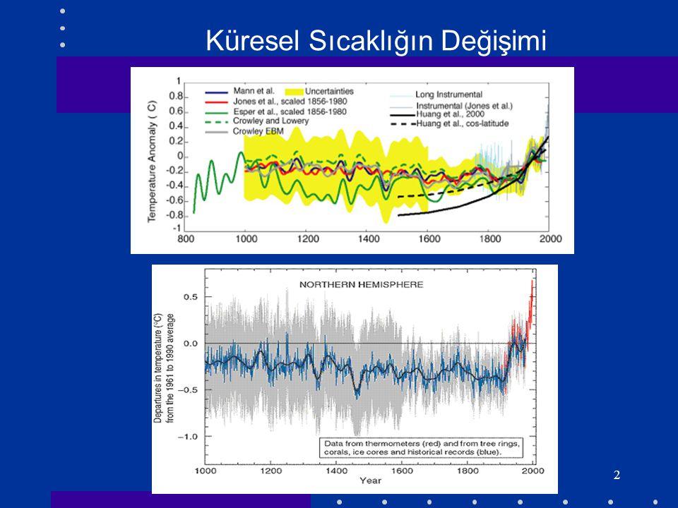 Küresel Sıcaklığın Değişimi