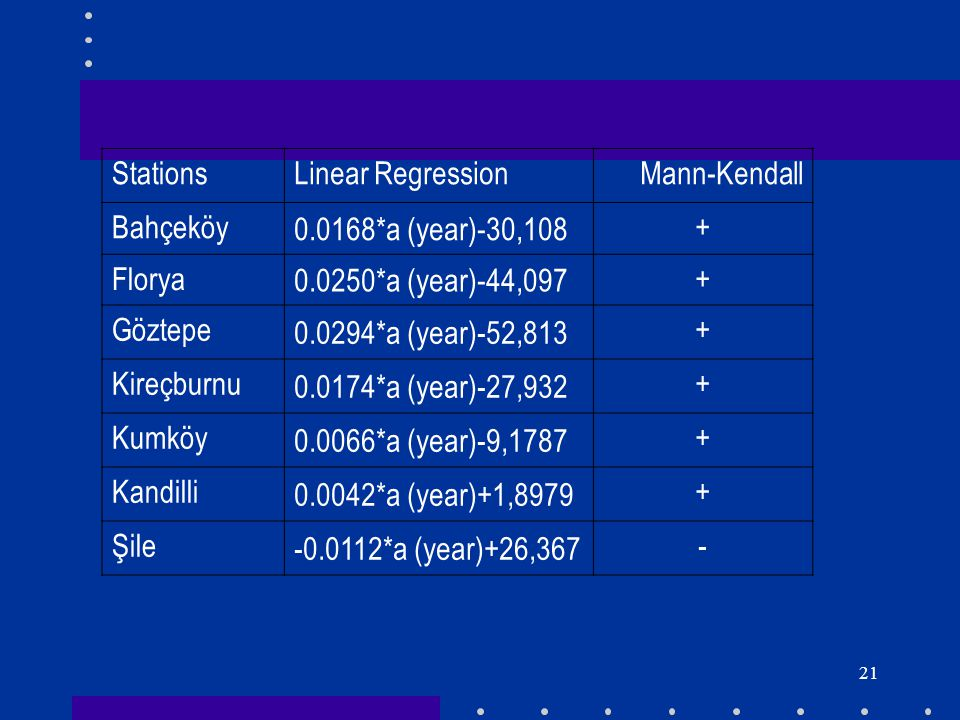 Stations Linear Regression. Mann-Kendall. Bahçeköy. 0.0168*a (year)-30,108. + Florya. 0.0250*a (year)-44,097.