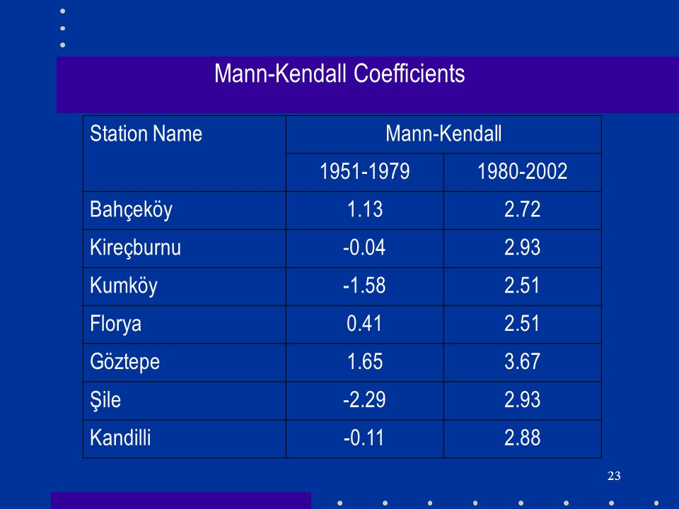 Mann-Kendall Coefficients