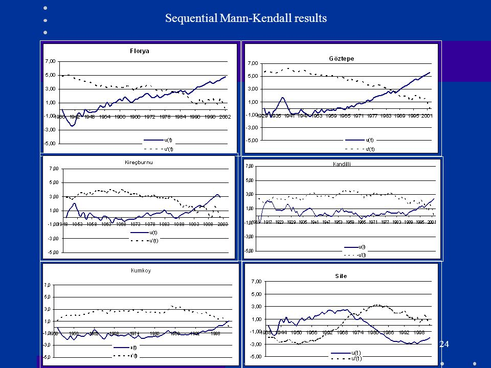 Sequential Mann-Kendall results