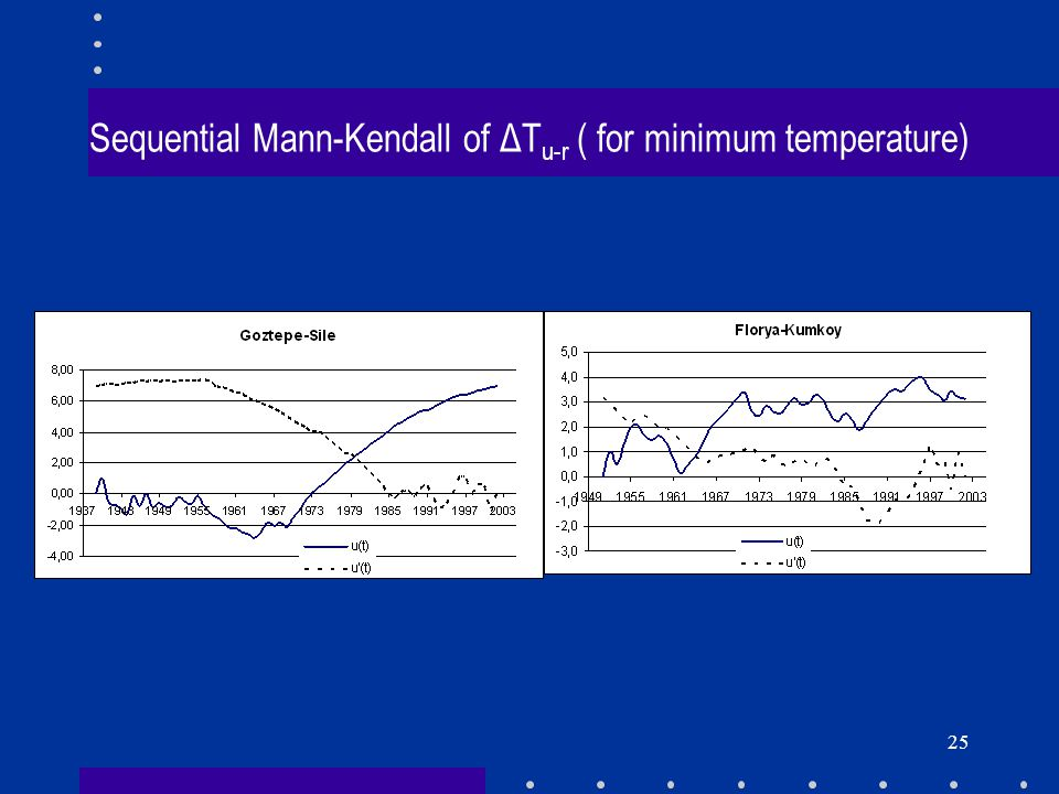 Sequential Mann-Kendall of ΔTu-r ( for minimum temperature)