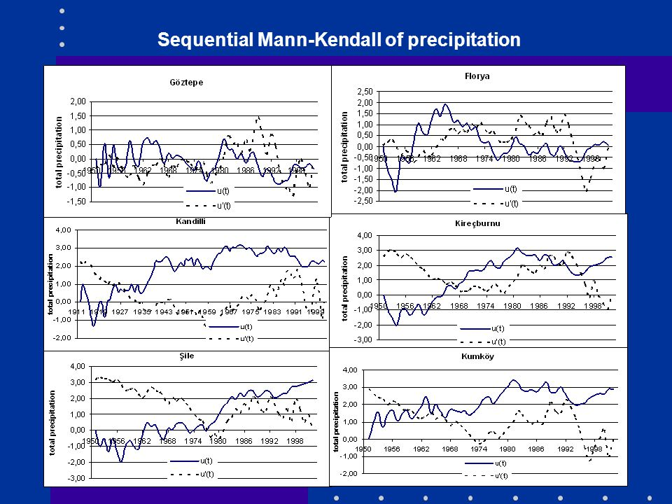 Sequential Mann-Kendall of precipitation