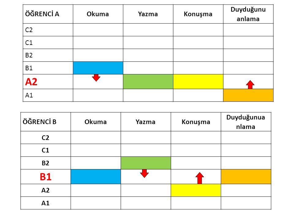A2 B1 ÖĞRENCİ A Okuma Yazma Konuşma Duyduğunu anlama C2 C1 B2 B1 A1