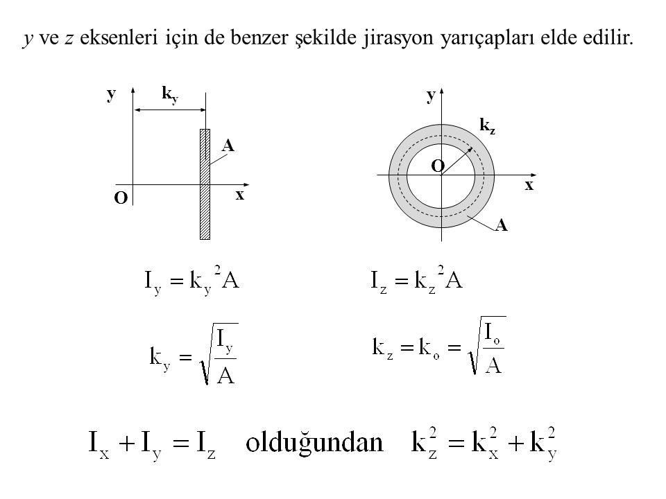 y ve z eksenleri için de benzer şekilde jirasyon yarıçapları elde edilir.