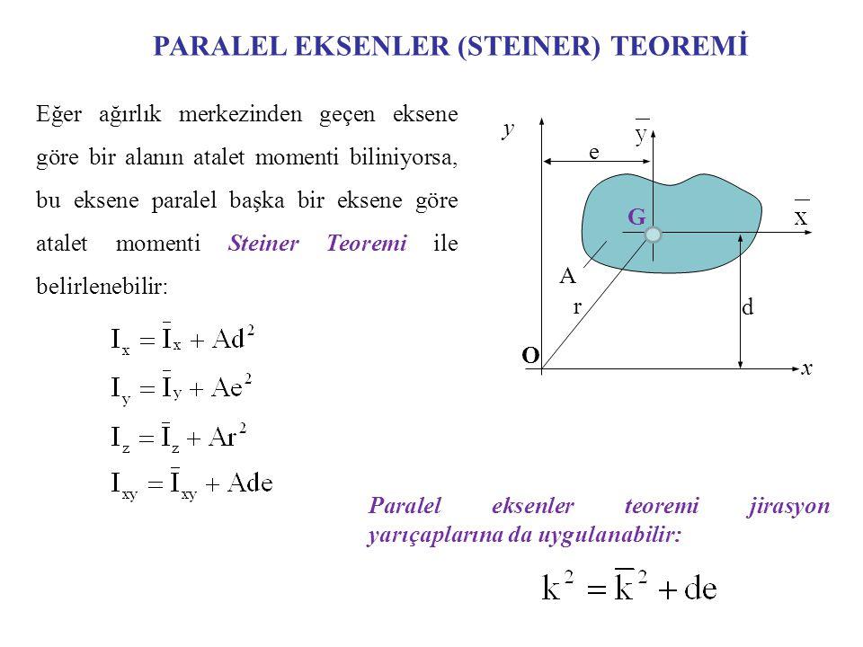 PARALEL EKSENLER (STEINER) TEOREMİ