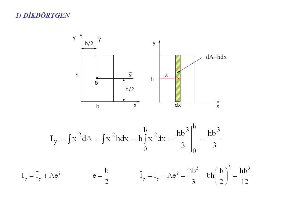 1) DİKDÖRTGEN G x y b/2 h/2 h b dA=hdx dx