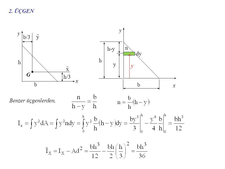 2. ÜÇGEN G x y b/3 h/3 h b dy h-y n Benzer üçgenlerden,