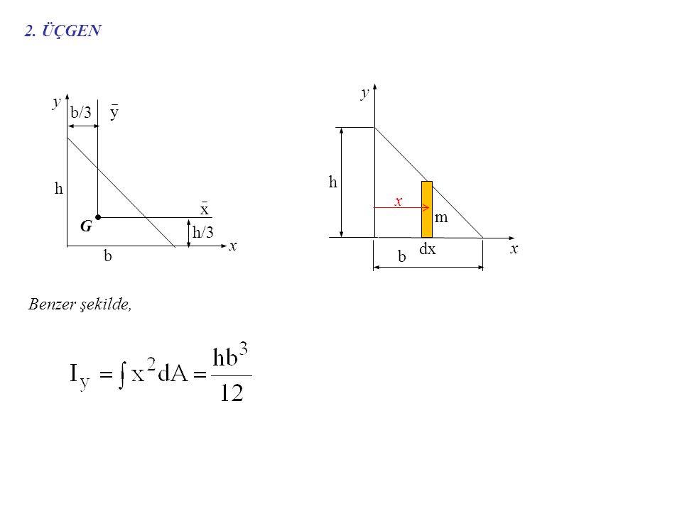2. ÜÇGEN G x y b/3 h/3 h b dx m Benzer şekilde,