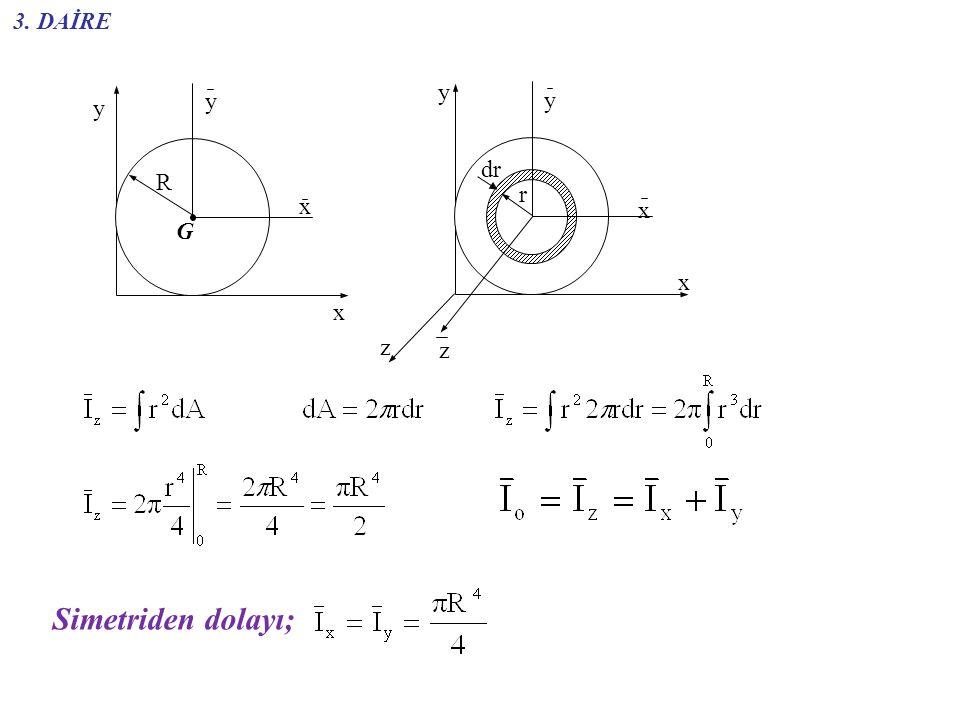 3. DAİRE y G x R z r dr Simetriden dolayı;
