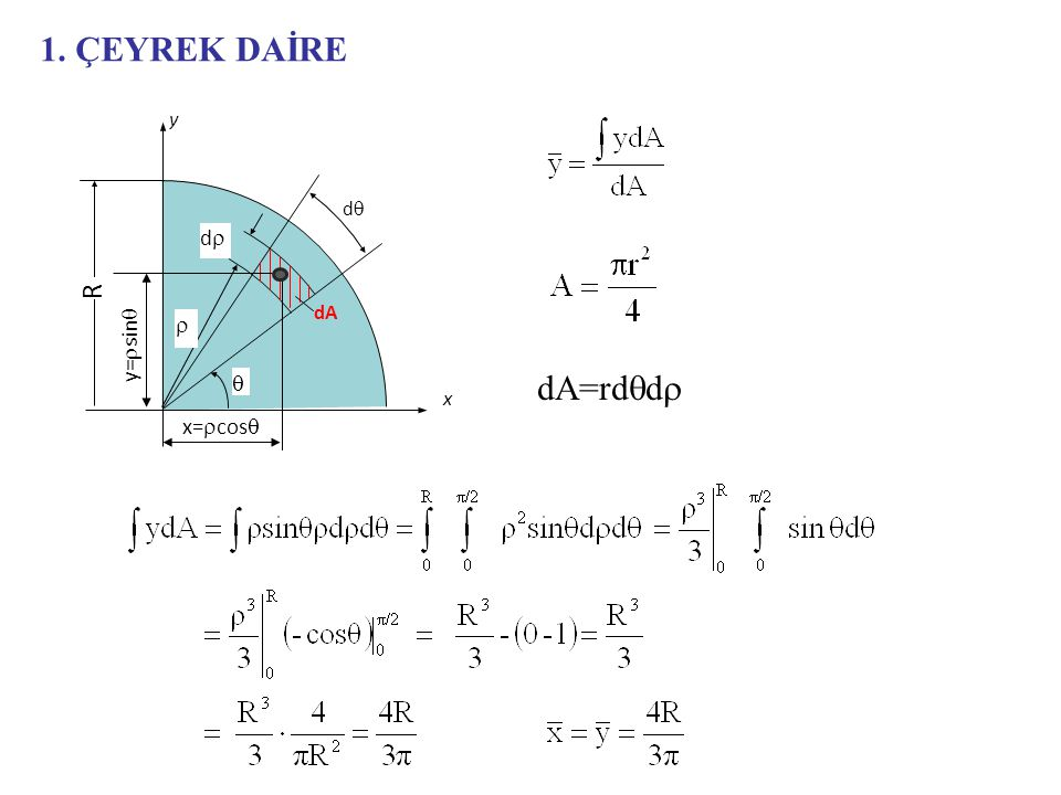 1. ÇEYREK DAİRE x dA y=rsinq x=rcosq R r q dq dr y dA=rdqdr