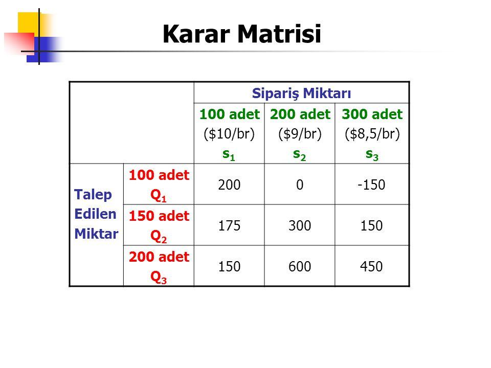 Karar Matrisi Sipariş Miktarı 100 adet ($10/br) s1 200 adet ($9/br) s2