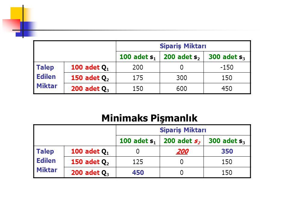 Minimaks Pişmanlık Sipariş Miktarı 100 adet s1 200 adet s2 300 adet s3