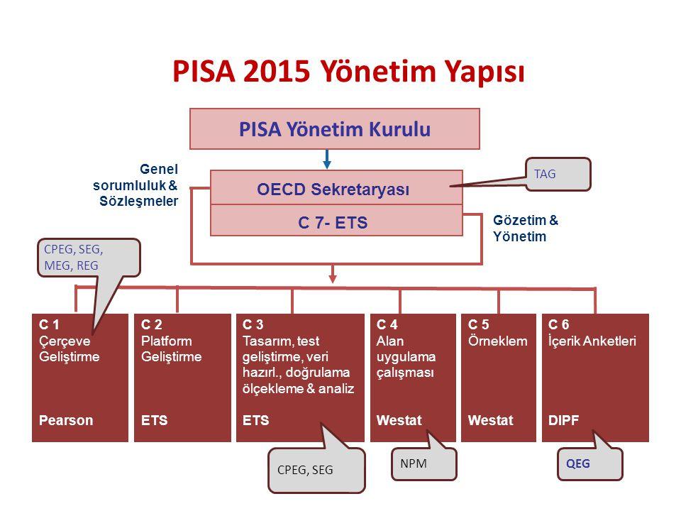 PISA 2015 Yönetim Yapısı PISA Yönetim Kurulu OECD Sekretaryası