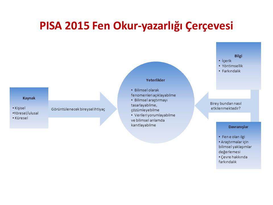 PISA 2015 Fen Okur-yazarlığı Çerçevesi