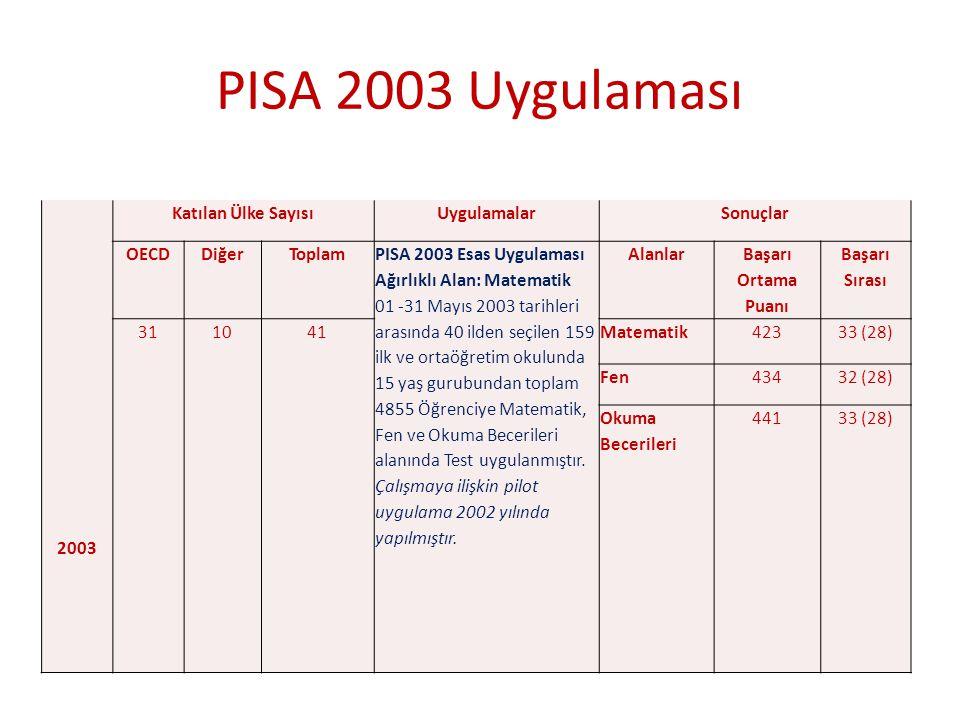 PISA 2003 Uygulaması 2003 Katılan Ülke Sayısı Uygulamalar Sonuçlar