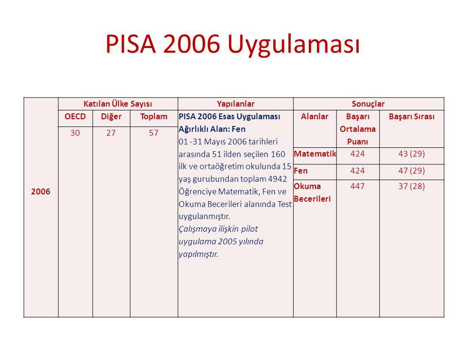 PISA 2006 Uygulaması 2006 Katılan Ülke Sayısı Yapılanlar Sonuçlar OECD