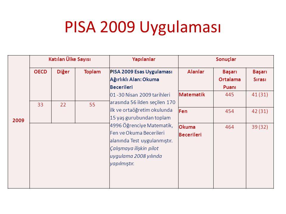 PISA 2009 Uygulaması 2009 Katılan Ülke Sayısı Yapılanlar Sonuçlar OECD