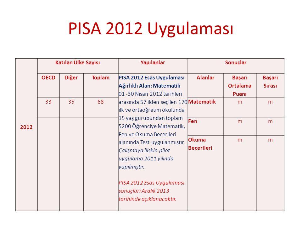 PISA 2012 Uygulaması 2012 Katılan Ülke Sayısı Yapılanlar Sonuçlar OECD