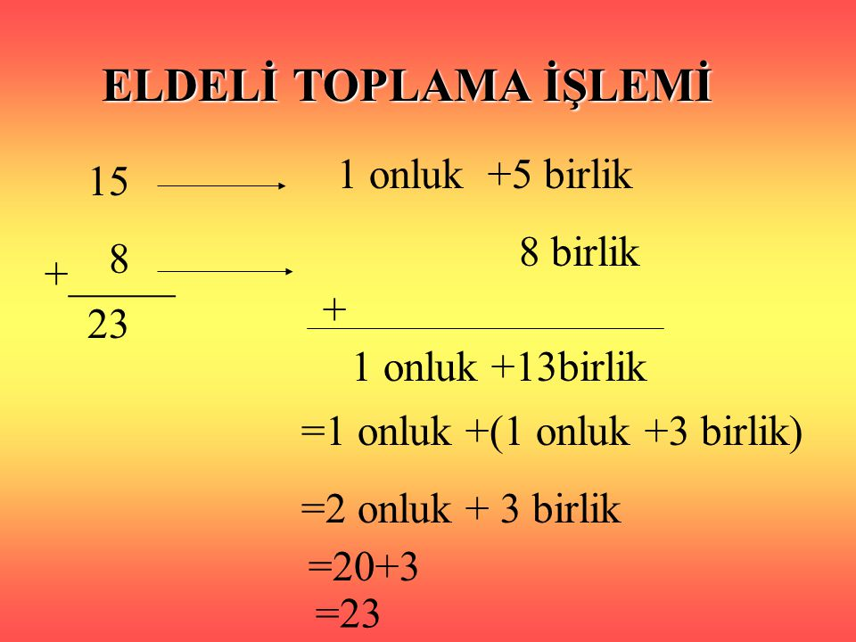 ELDELİ TOPLAMA İŞLEMİ 1 onluk +5 birlik 15 8 birlik 8 +_____ + 23