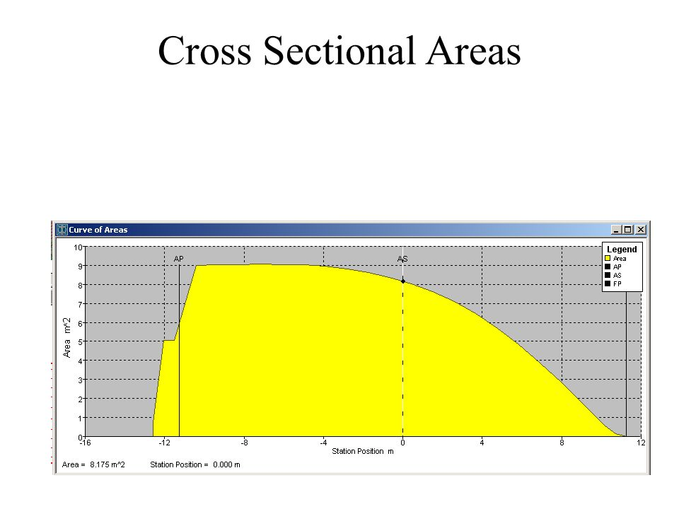 Cross Sectional Areas