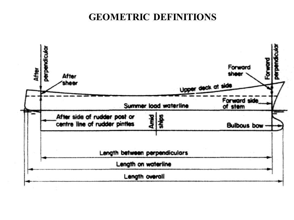 GEOMETRIC DEFINITIONS