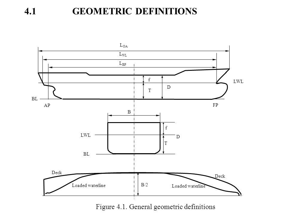 4.1 GEOMETRIC DEFINITIONS