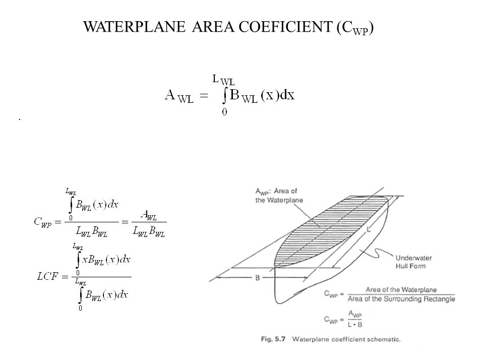 WATERPLANE AREA COEFICIENT (CWP)