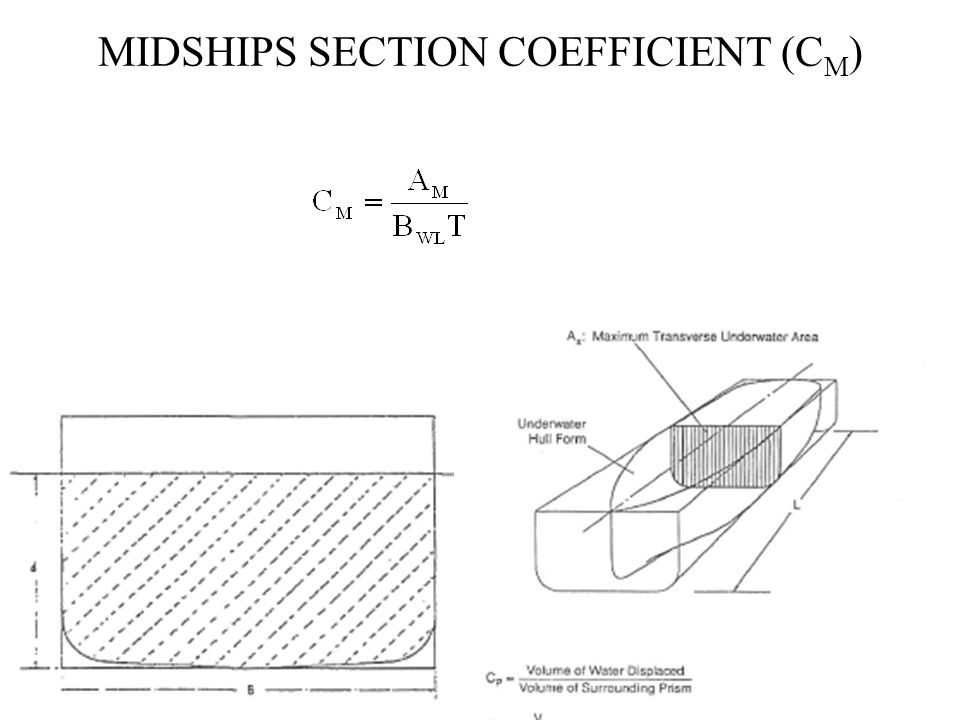 midships section coefficient (CM)