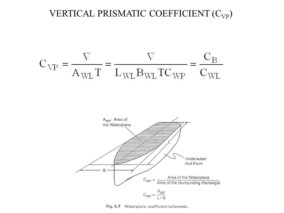 Vertical prisMAtic coefficient (CVP)