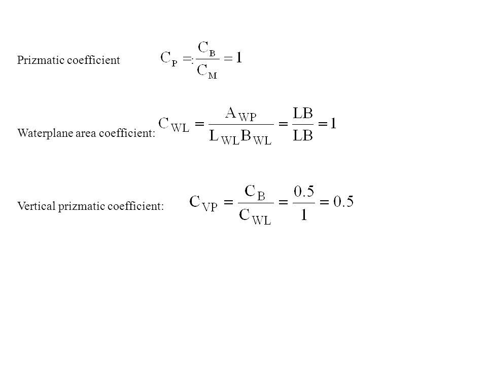 Prizmatic coefficient :