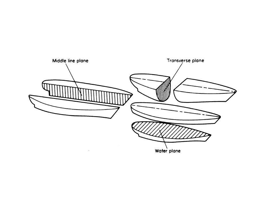 Basic Ship Theory, Vol 1, page: 8