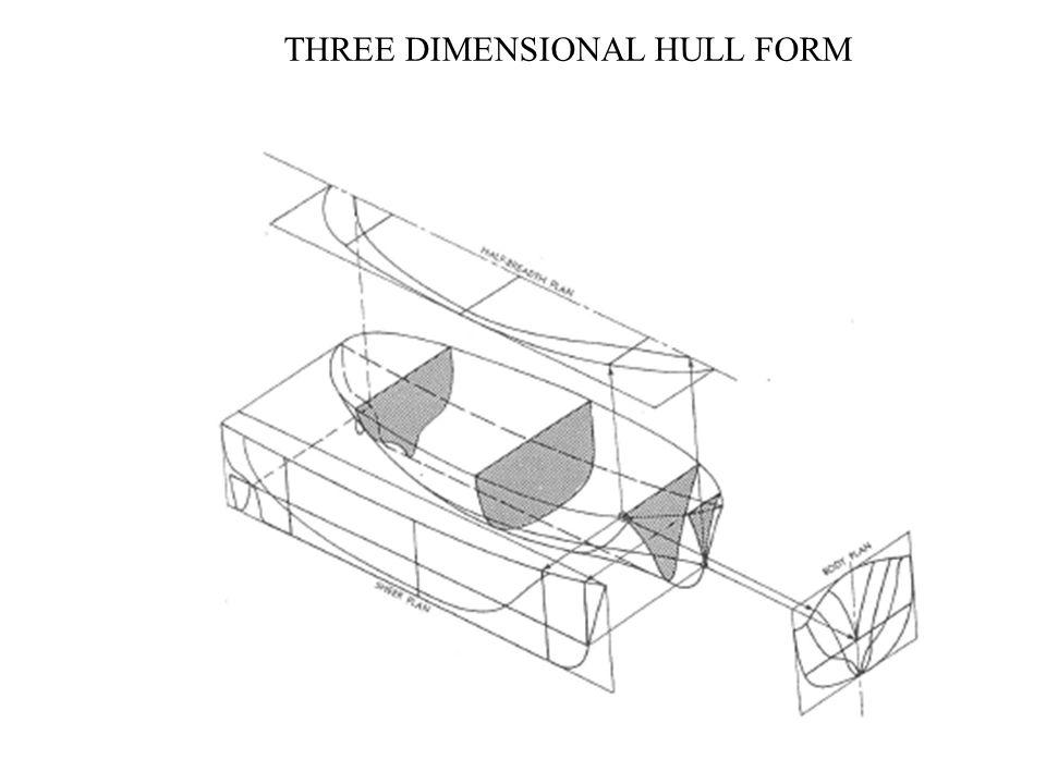 THREE DIMENSIONAL HULL FORM