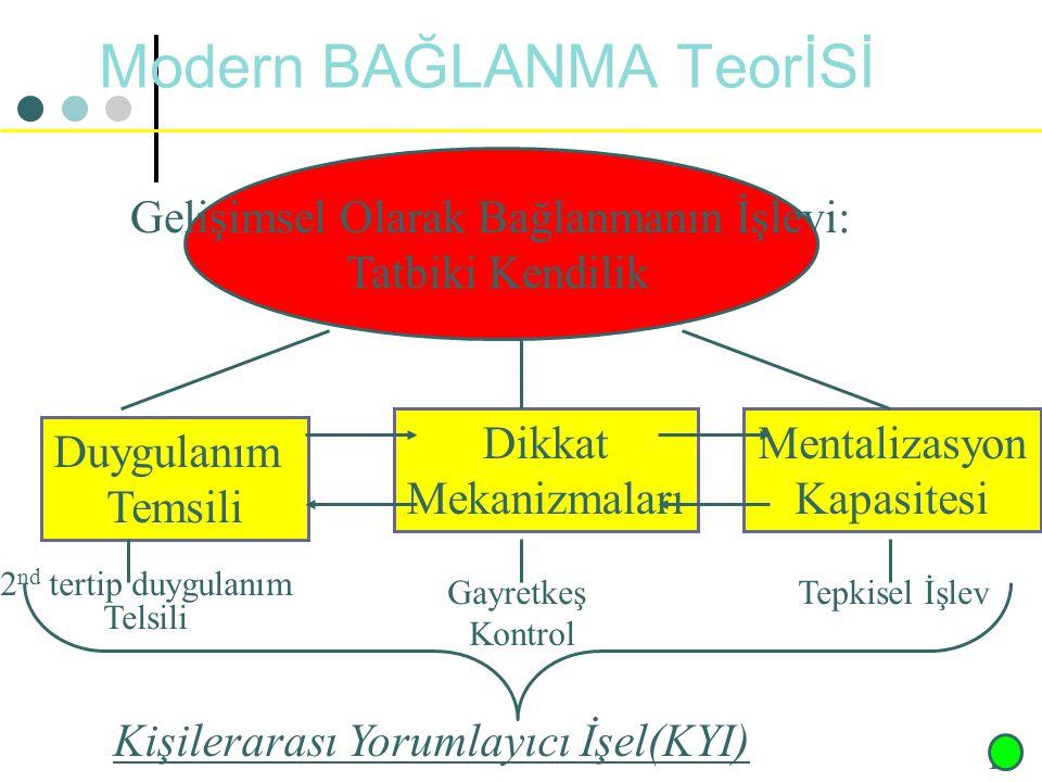 Modern BAĞLANMA TeorİSİ
