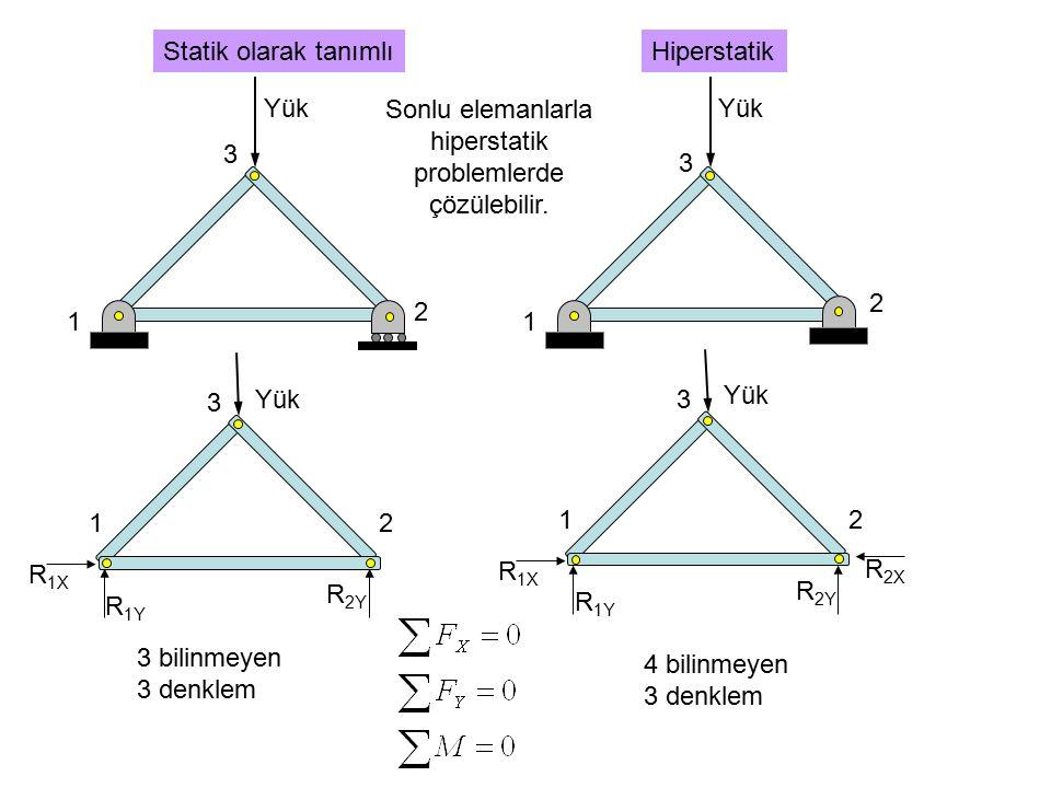 Sonlu elemanlarla hiperstatik problemlerde çözülebilir.