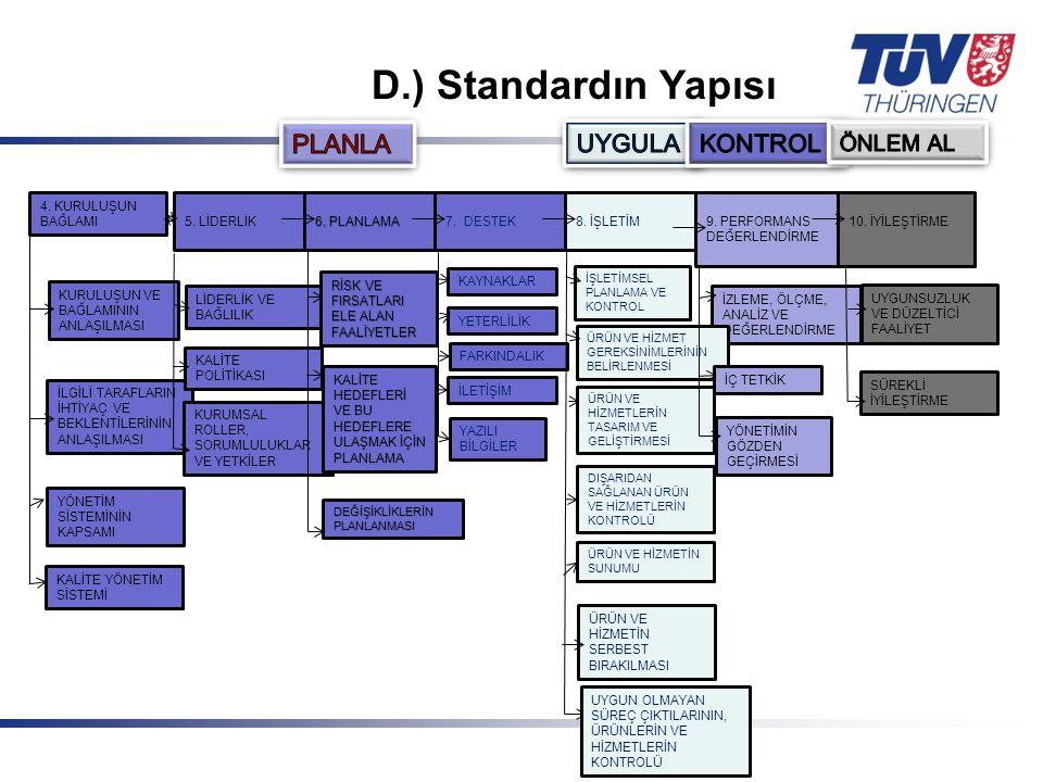 D.) Standardın Yapısı PLANLA UYGULA KONTROL ÖNLEM AL
