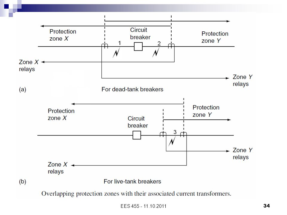 The protection of each zone normally includes relays that can provide backup for the relays