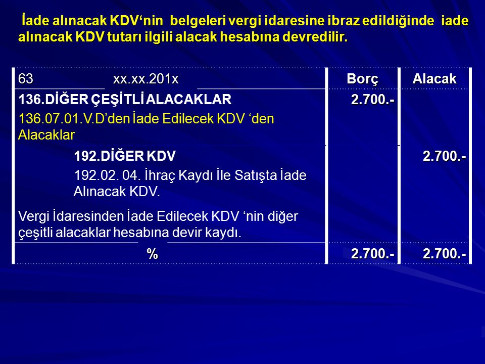 İade alınacak KDV'nin belgeleri vergi idaresine ibraz edildiğinde iade alınacak KDV tutarı ilgili alacak hesabına devredilir.
