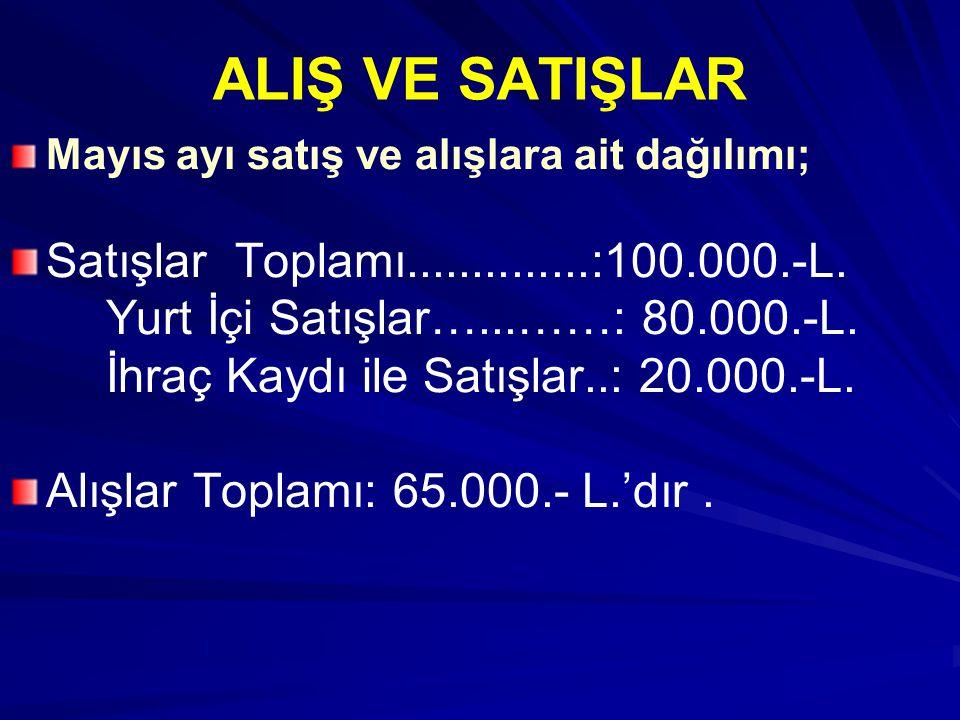 ALIŞ VE SATIŞLAR Satışlar Toplamı..............:100.000.-L.