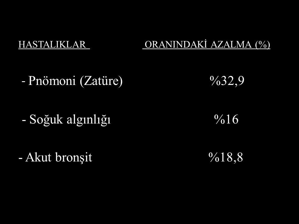 - Pnömoni (Zatüre) %32,9 - Soğuk algınlığı %16 - Akut bronşit %18,8