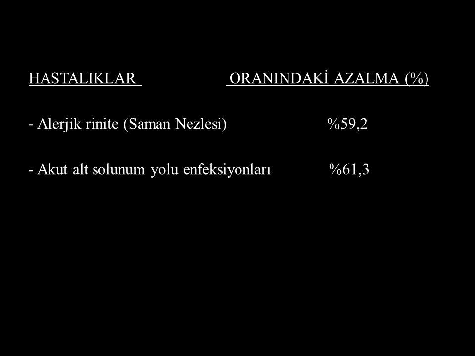 HASTALIKLAR ORANINDAKİ AZALMA (%)
