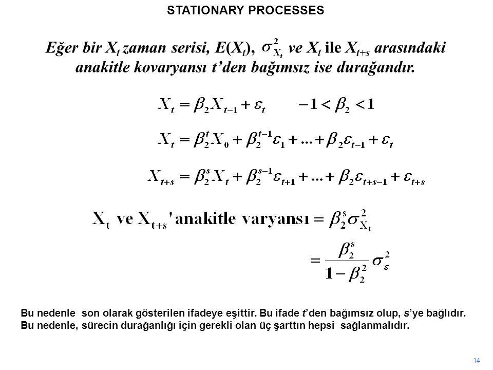 STATIONARY PROCESSES Eğer bir Xt zaman serisi, E(Xt), ve Xt ile Xt+s arasındaki anakitle kovaryansı t'den bağımsız ise durağandır.