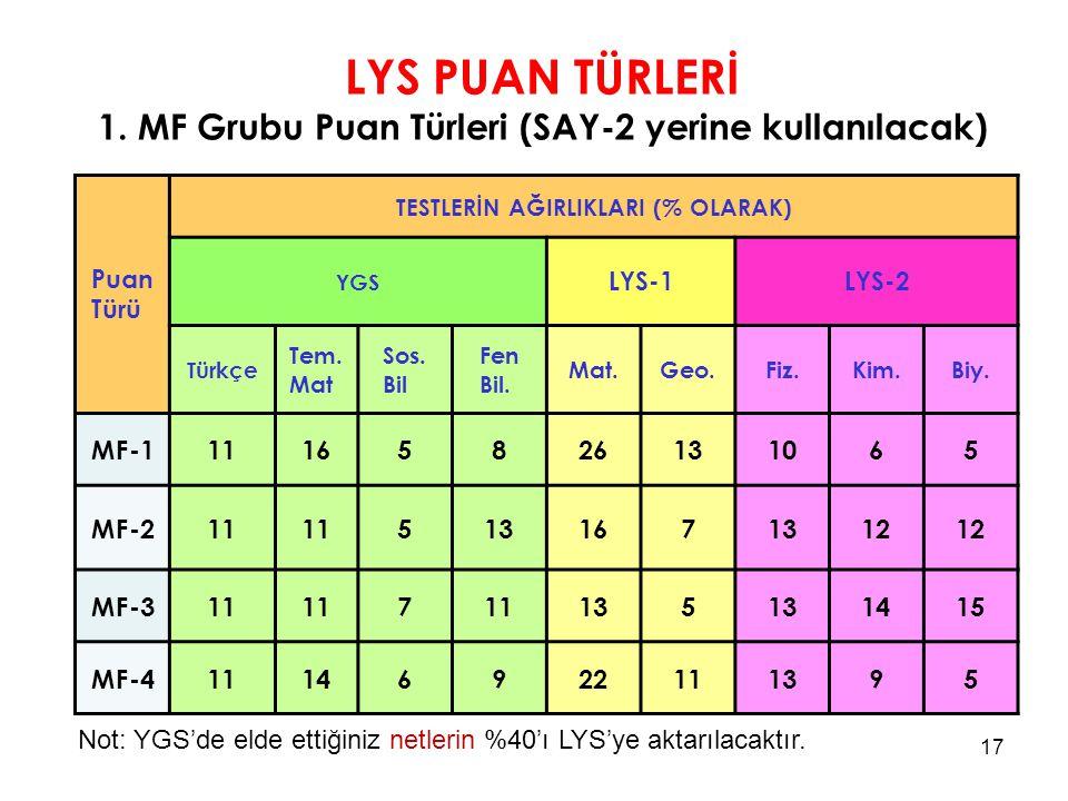LYS PUAN TÜRLERİ 1. MF Grubu Puan Türleri (SAY-2 yerine kullanılacak)