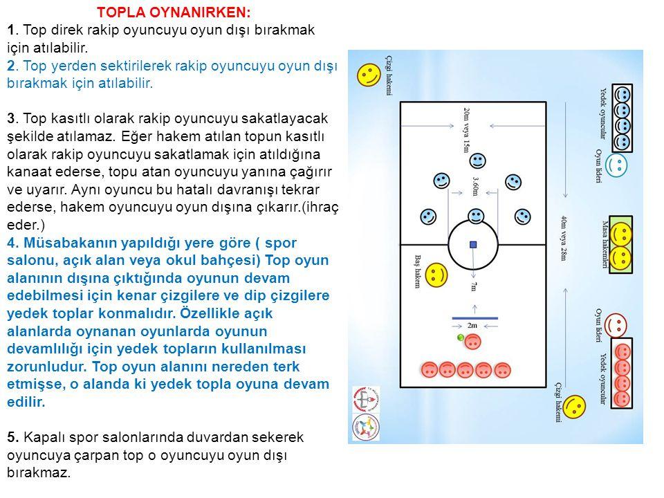 TOPLA OYNANIRKEN: 1. Top direk rakip oyuncuyu oyun dışı bırakmak için atılabilir.